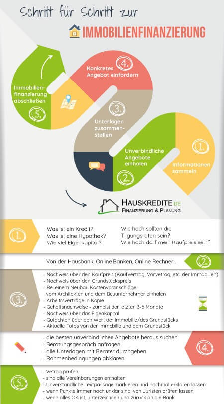 immobilienfinanzieurng